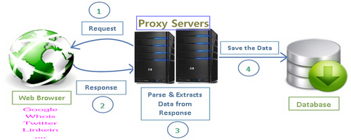 proxies works on web scraping