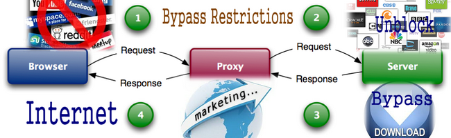proxies for Internet Marketing and bypass restrictions