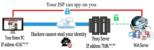 proxy server to protect your identity