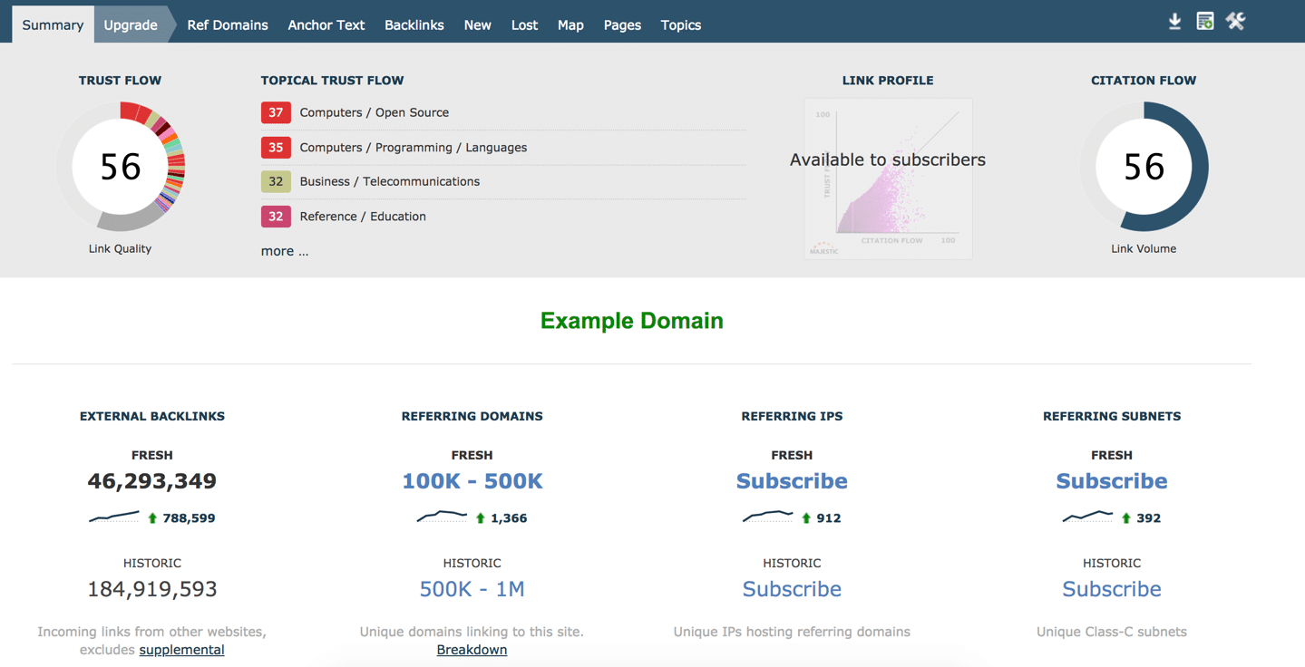 Majestic SEO Example Domain Dashboard