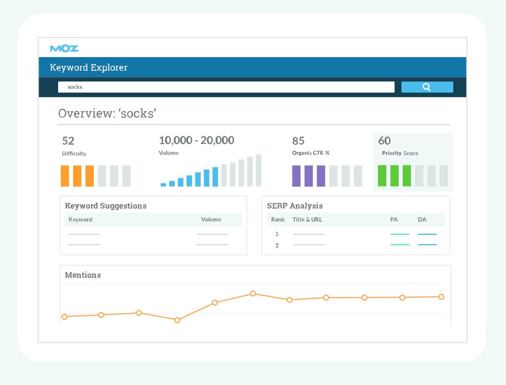 MozPro Keyword Explorer