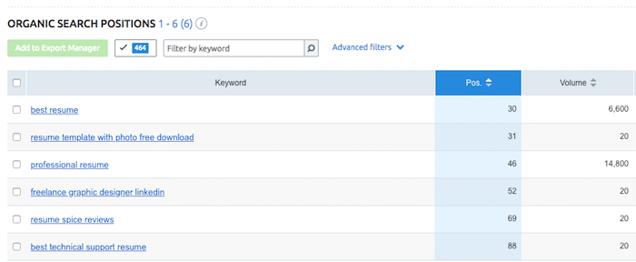 SEMRush Keyword Ranking Feature Example