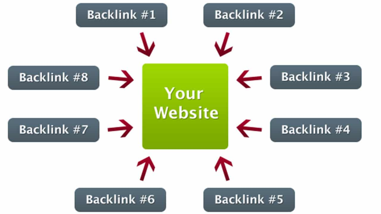 Back linking Benefits of Website
