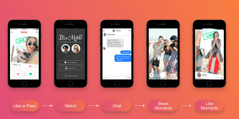 tinder dating app gratis download