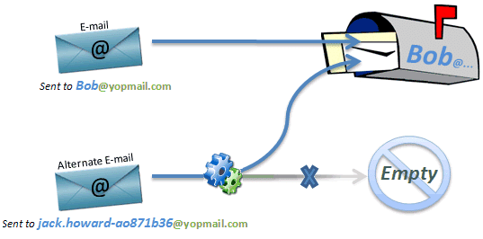 YOPmail - Disposable Email Address