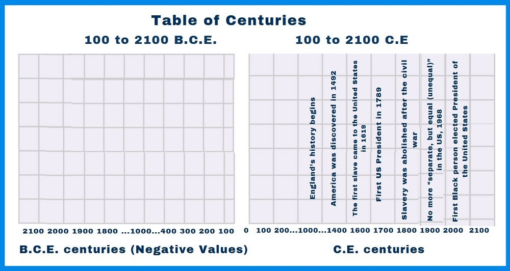 Table of Centuries explained