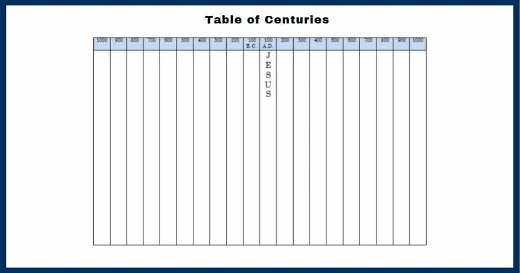 Table of Centuries