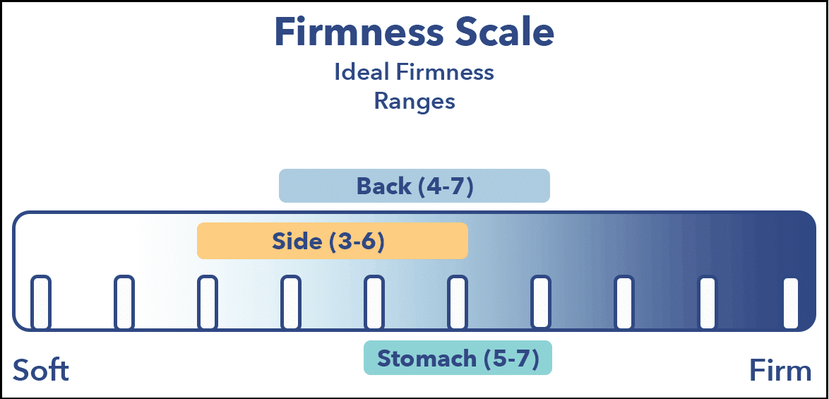 Matress Firmness scale