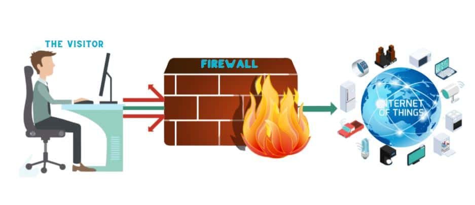 how to Bypass Firewall