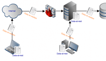 How to Protect Data in Motion Through Managed File Transfer