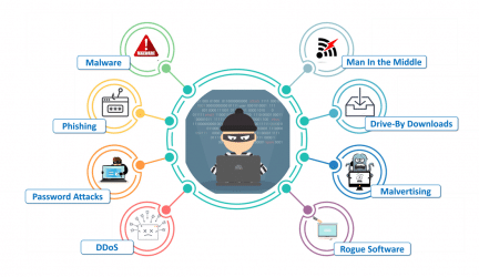 Cyber Crime Awareness: Types Of Cyber-Attacks