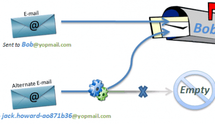 Best YOPmail alternatives & Similar Temporary Emails