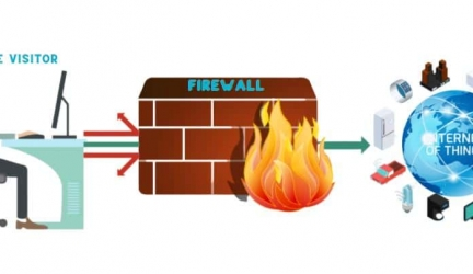 The Ways to Bypass Firewall